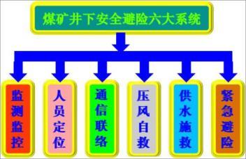 包头矿井六大系统安装_实现井下人员的精准定位