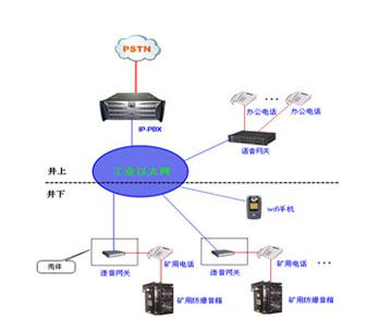 内蒙古矿用无线通信系统安装