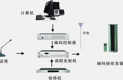 河南平顶山网络广播系统安装公司