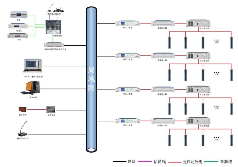 河南平顶山IP网络广播系统