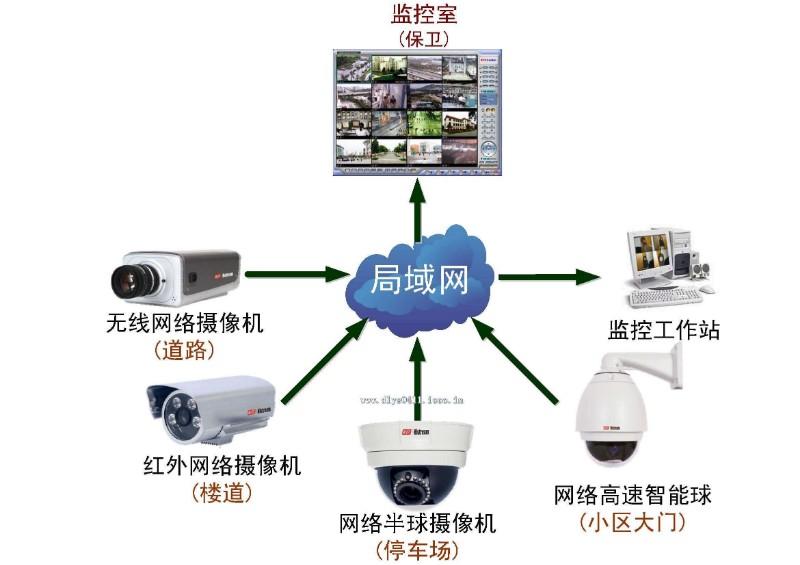 设备监控系统工程安装电话