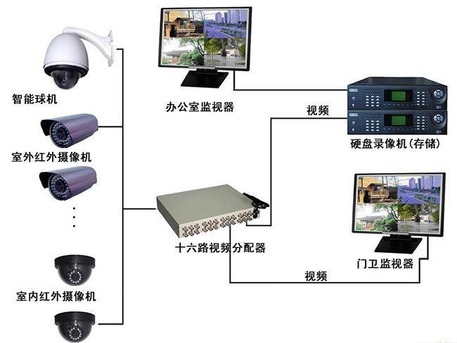 安防监控安装工程哪家靠谱